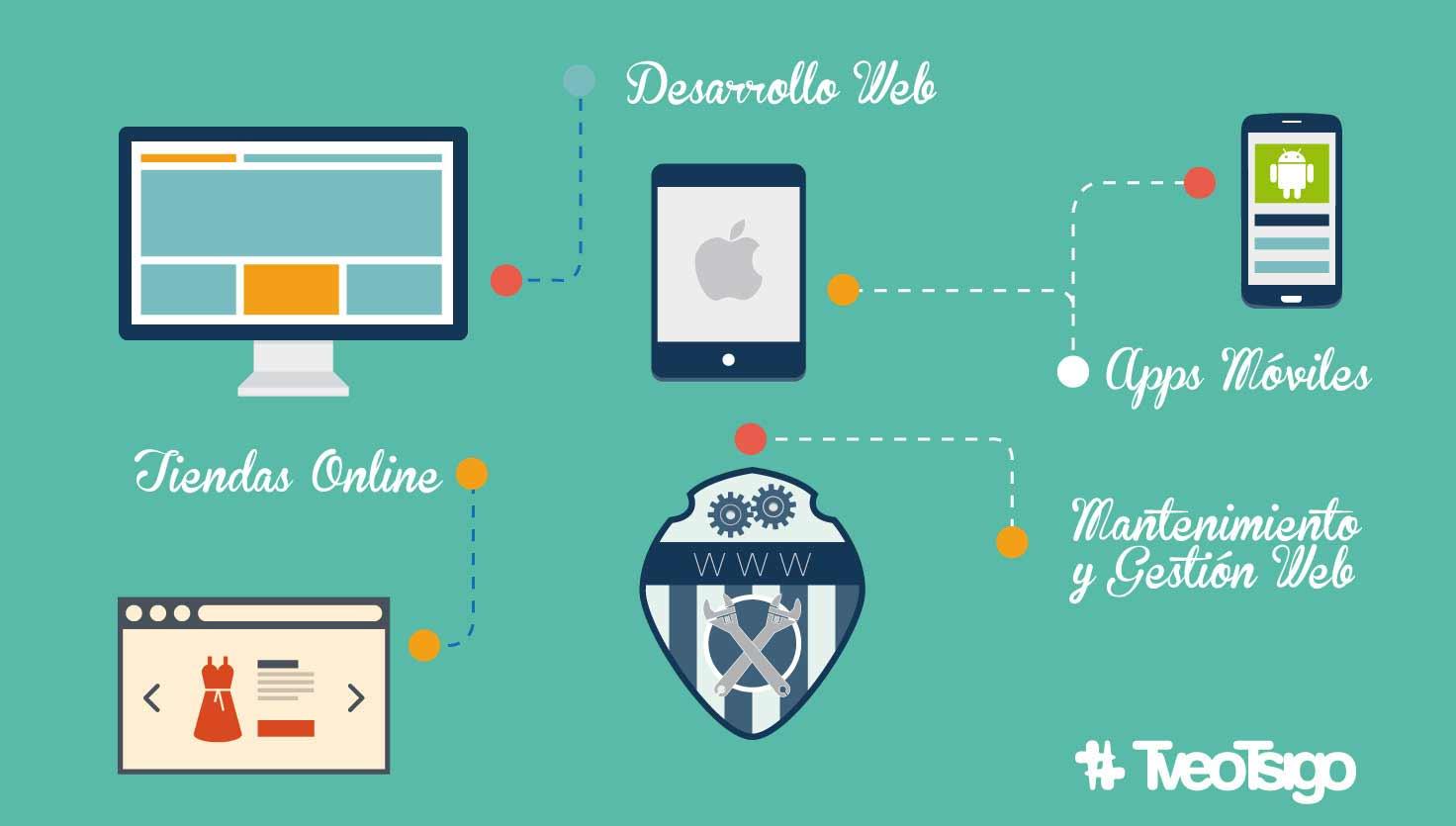 """Imagen para artículo del Superblog """"Tendencias y consejos para tu sitio web"""""""